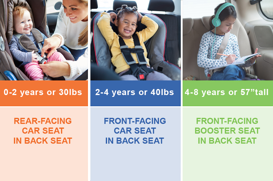 When Can You Switch To Front Facing Car Seat